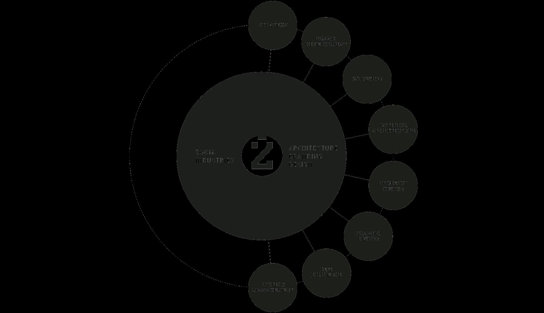 Zoom Industries Architecture branding design work range